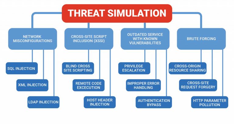 threat simulation