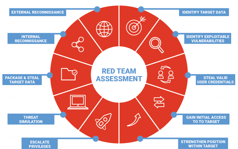 red team assessment