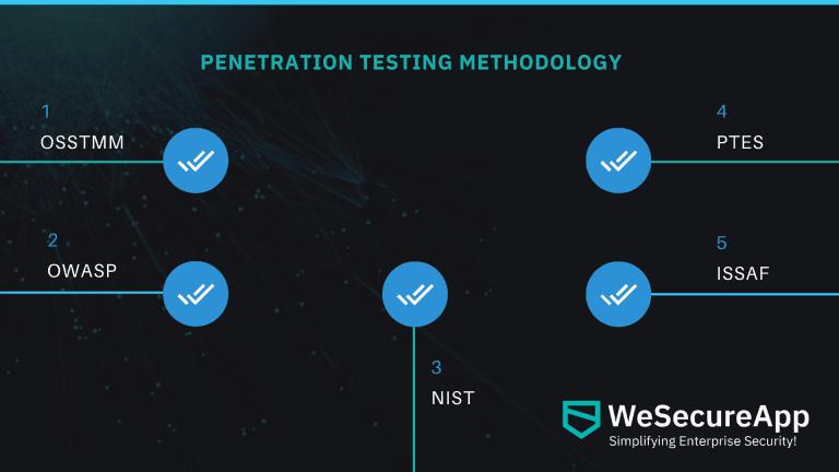 penetration methodology