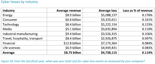 cyber losses by industry
