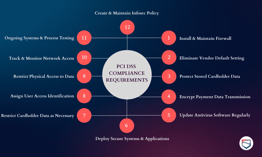 pci dss compliance requirements