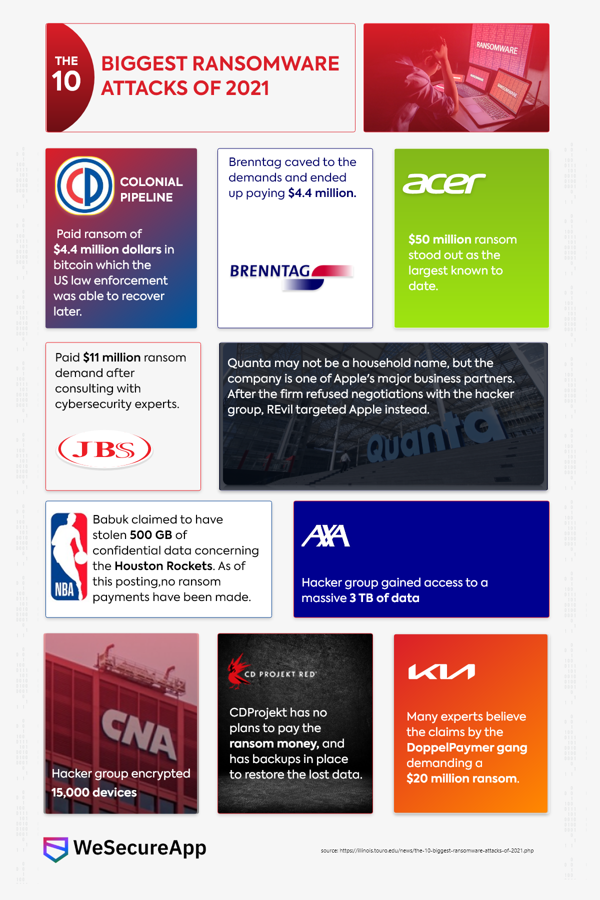 The 10 Biggest Ransomware Attacks of 2021- Infographic